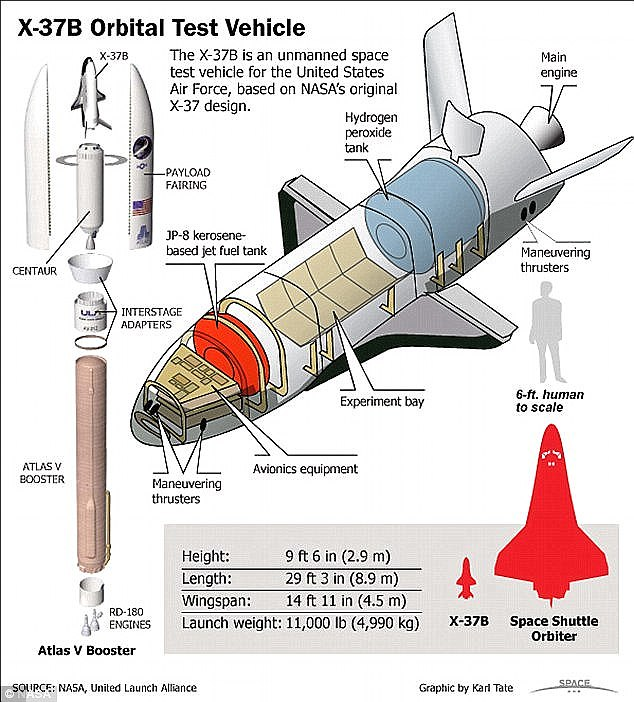 X-37B Technical Data