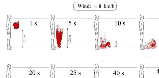 distanza saliva vento covid