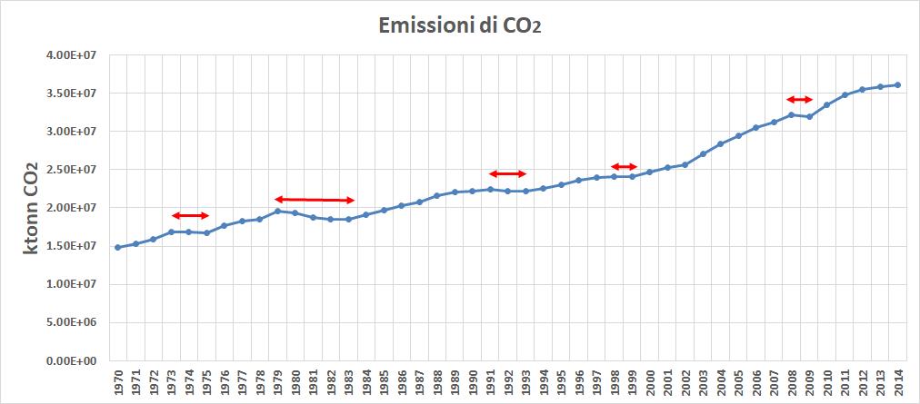 COVID-19, riduzione, emissioni, impatto, ambientale, crisi, economica, Energy Close-Up Engineering