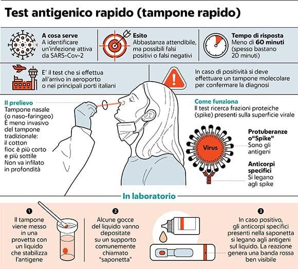 Test antigenico rapido: ora lo fa il medico di base, ma quanto è affidabile?