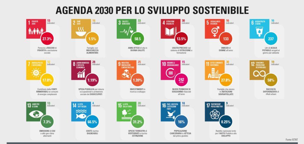 ONU e l'impegno Agenda 2030, buoni propositi in 3D