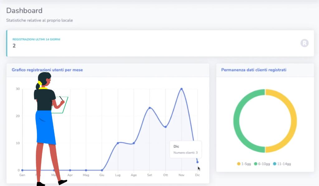 La dashboard per monitorare le registrazioni dei clienti. Fonte: Andrea Ghezzi - NotificaCovid