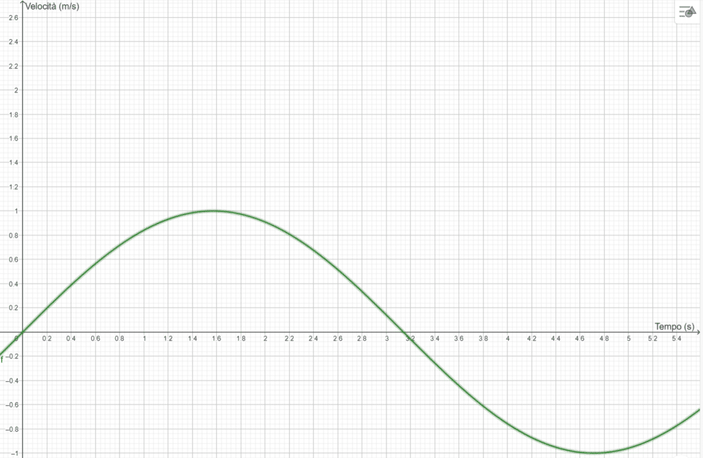grafico di una funzione come l'indice rt