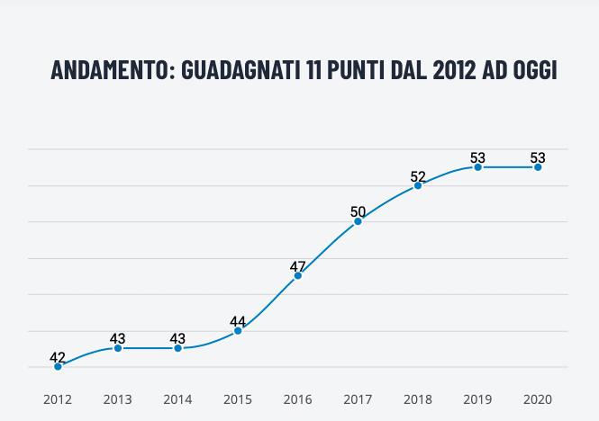 Corruzione in Italia