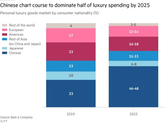 Percentuale degli acquirenti del lusso 2019 vs 2025