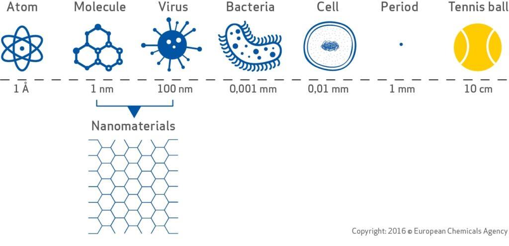 Nanomateriali: innovazione e valutazione dei rischi per salute e ambiente. Credits: European Chemicals Agency
