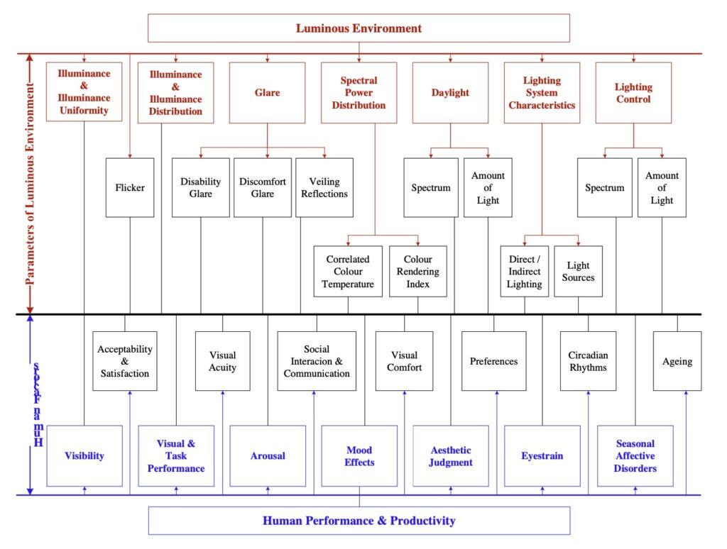 Illuminazione ambientale e comportamento umano. Credits: R. Kralikova - ITPB – NR. 10, YEAR 2016
