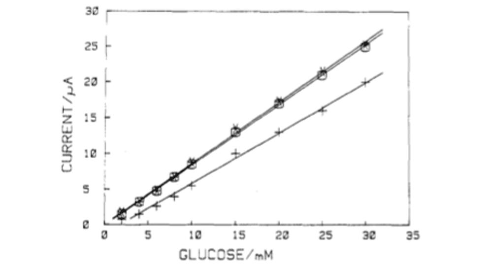 curva di calibrazione glucometro